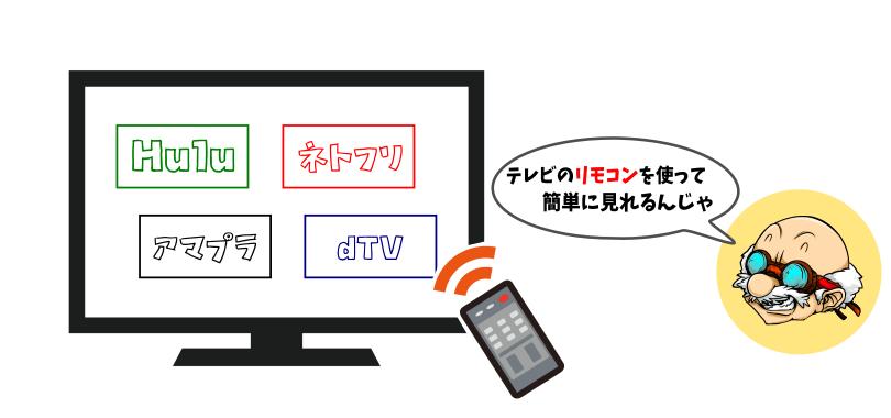VODをテレビで見る方法.その1 動画配信サービス対応テレビで視聴する