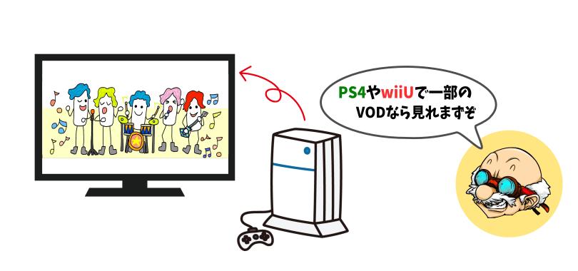 VODをテレビで見る方法.その3 ゲーム機を使って視聴する