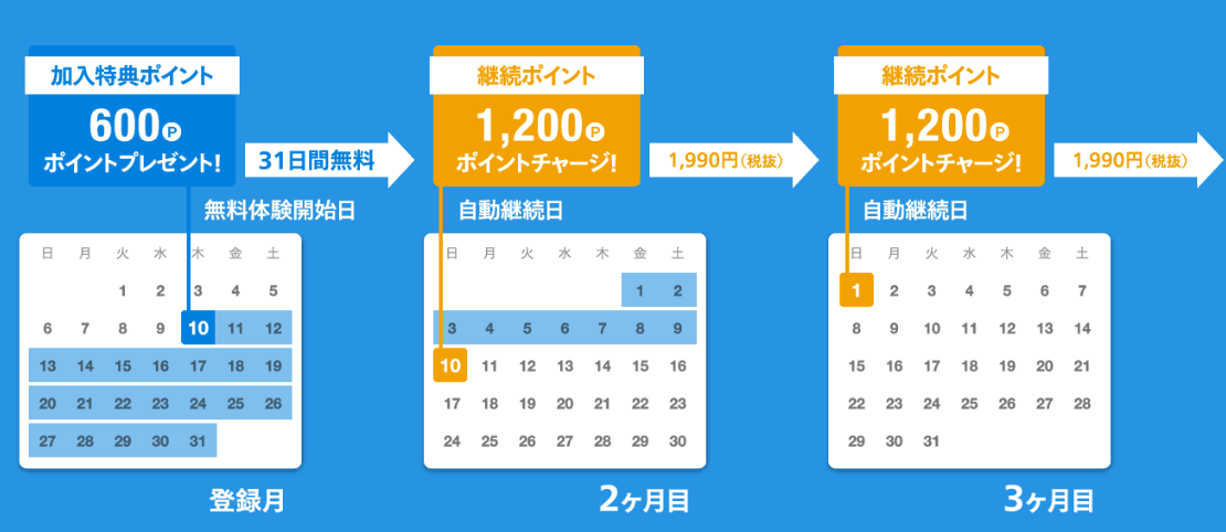 ポイントは毎月1日に自動チャージされる