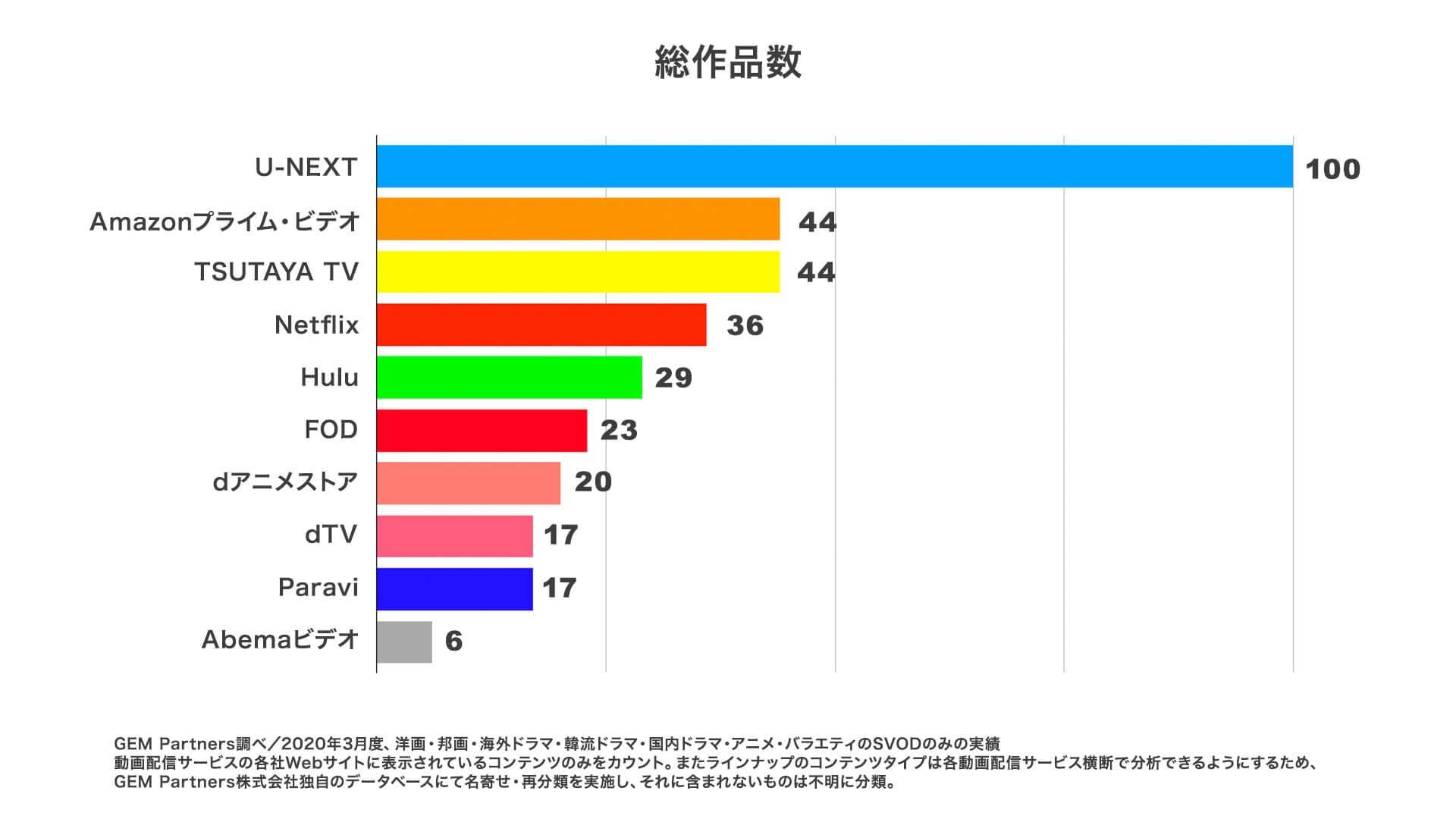 他の動画配信サービスと総作品数を比較