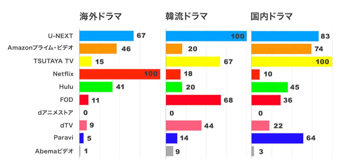 他の動画配信サービスと海外ドラマ・韓流ドラマ・国内ドラマを比較